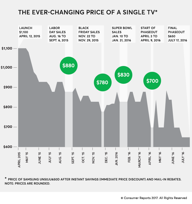 Black Friday TV Sales Report.  You can save 20% by waiting 4 months for a TV you will use for 5 years.
