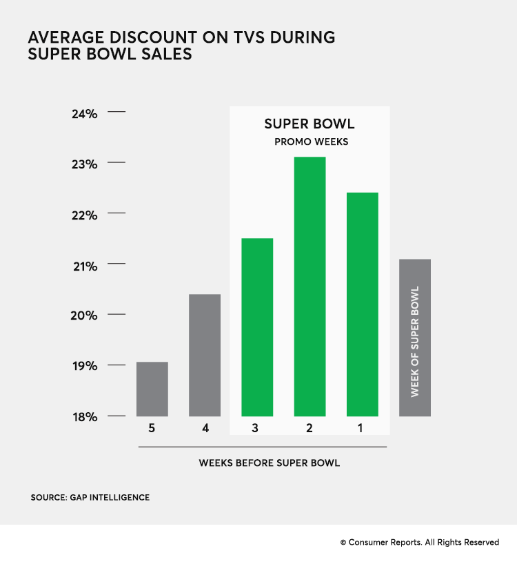 TV Sales during super bowl